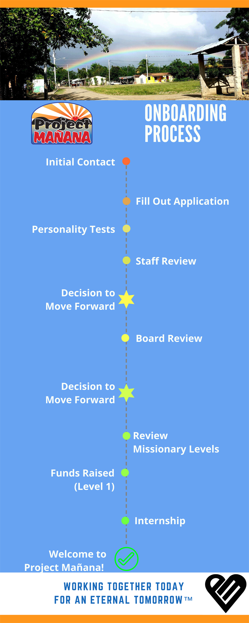 Project Manana Onboarding Process